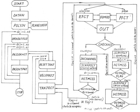 flowchart subroutine fundamental technologies galileo pages