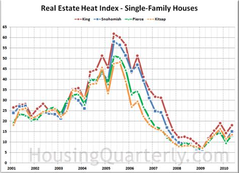 seattle housing market housing market heated up in q2 affordability fell seattle bubble