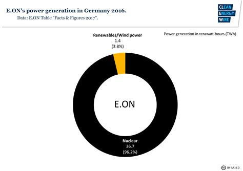 germanys largest utilities at a glance clean energy wire