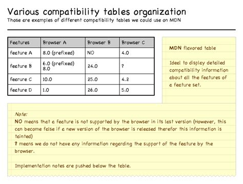 table layout wikipedia compat data various compatibility tables google groups