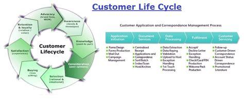 customer cycle diagram customer lifecycle business diagrams frameworks models