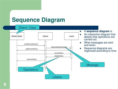 Ppt Uml Together 2006 Tutorial Powerpoint Presentation Powerpoint Sequence Diagram
