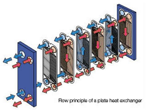 How Does A Lava L Work by Flat Plate Heat Exchangers Methanol Recovery Condesers