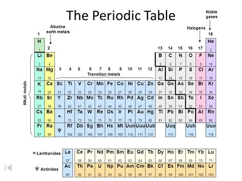 periodic table actinides 28 images complete periodic