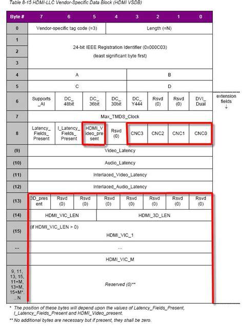 format audio edid hdmi 1 4 e edid vsdb