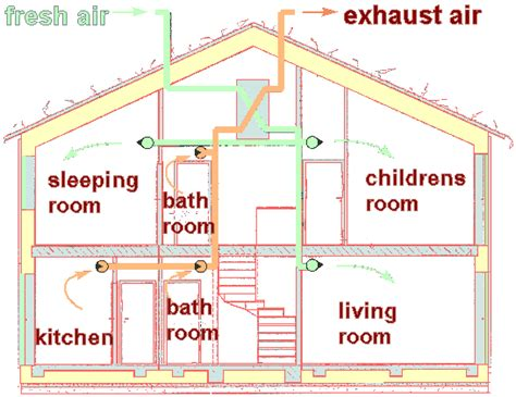 house ventilation design passive house ventilation system