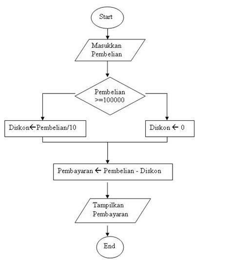 cara membuat flowchart sederhana cara mudah belajar algoritma pemograman dengan c