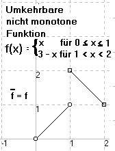 Was Bedeutet Monoton by Umkehrfunktionen Definition Joachim Mohr Mathematik