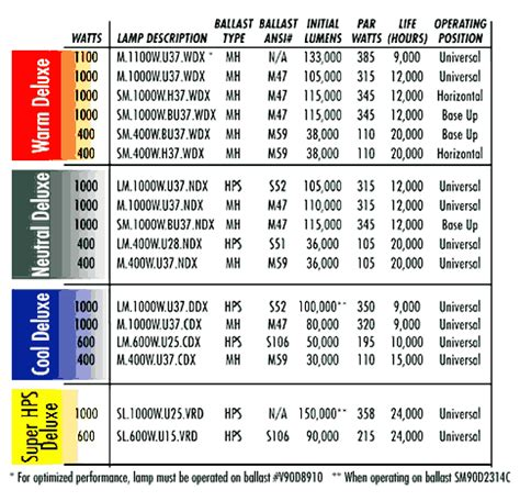 grow light lumens chart how long does a hps last for