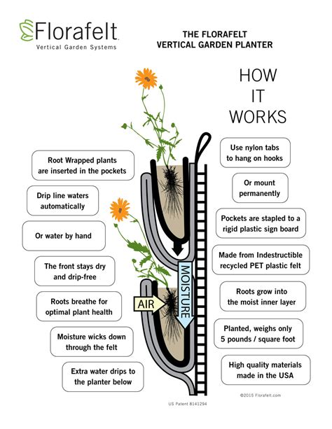 How Does A Planter Work by Florafelt Guide Florafelt Vertical Garden Systems