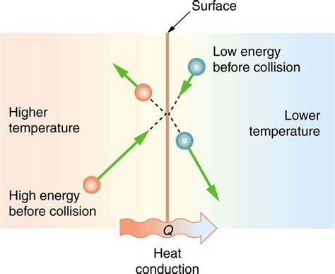what is a heat what is heat conduction