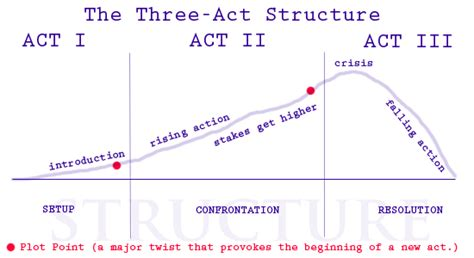 sections of the act the three act structure