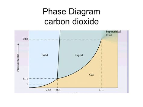 consider this phase diagram for carbon dioxide phase diagram of carbon dioxide 28 images maritza p