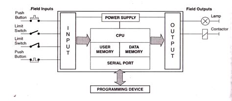 block diagram plc programmable logic computer elevator