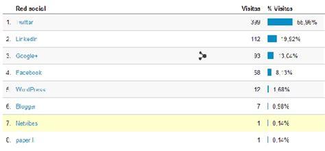 preguntas de google analytics 10 preguntas habituales de estad 237 sticas web con google