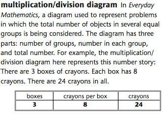 diagram division 5th grade everyday mathematics