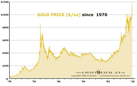 golden price images gold price