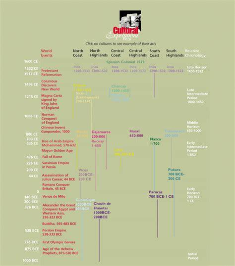wku anth 336 andean samerica chronology