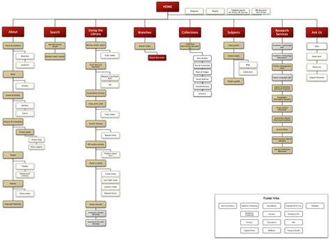 information websites stanfords site hierarchy work stuff information architecture