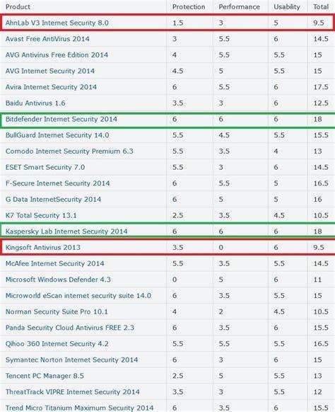 best free antivirus for windows 8 2014 best windows 8 1 antivirus software according to lab tests