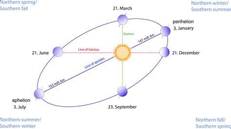 season diagram happy aphelion 2015 the sun today with c alex ph d