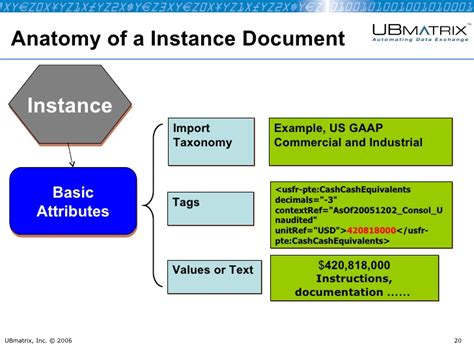 sle of xbrl 110 introduction to xbrl taxonomies and instance documents sept 2007