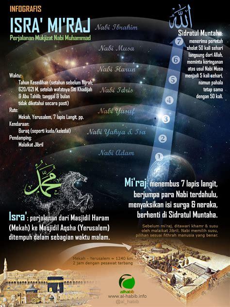Misteri Dan Keajaiban Isra Miraj infografis perjalanan isra mi raj nabi muhammad