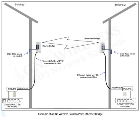 point to diagram point to point wireless archives gigabit network solutions