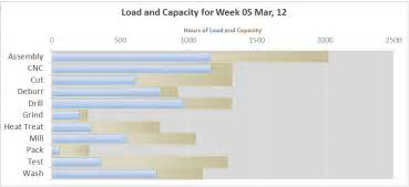 Capacity Report Template Capacity Planning Tool Download Excel Template For