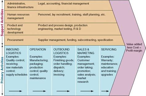 digital marketing caign planning template value chain search all business supply chain