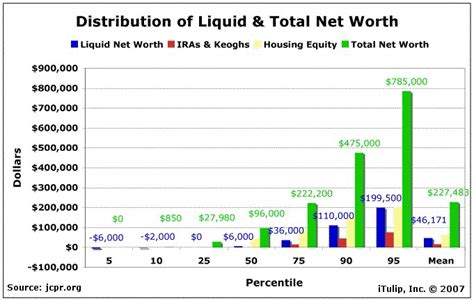 Credit Union Net Worth Formula The Stated 187 Distribution Of Net Worth Getting