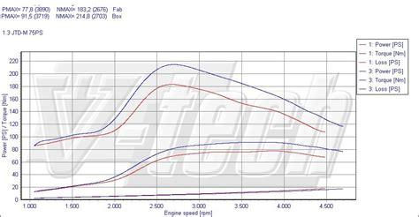 Suzuki Chip Tuning Chip Tuning Suzuki Iv 1 3 Ddis 55kw 75km