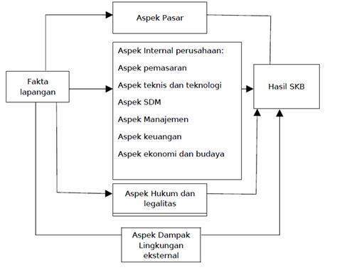 pengertian layout dalam manajemen produksi pengertian layout dalam studi kelayakan bisnis