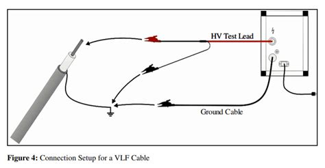 high voltage cable testing services power cable testing and diagnostics overview