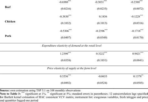 Ladari Veneziani Estimates Of The Model S Elasticities Of Demand And Supply