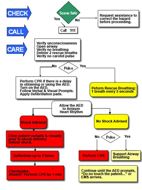 cpr flowchart save a all about the automated external