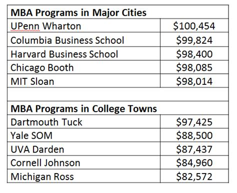 Average Cost Mba by Business School Admissions Mba Admission