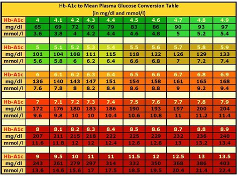 A1c Table by A1c Levels Normal Range Diabetes Inc
