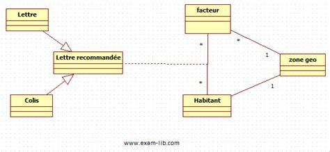 exercice uml corrigé diagramme de sequence pdf td diagramme de classe lib