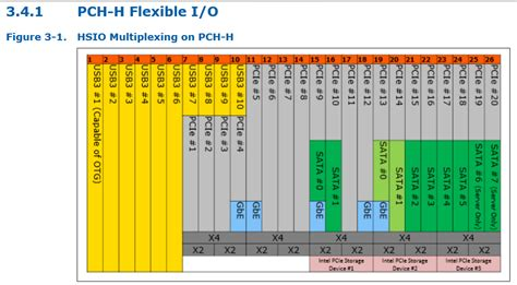 Intel Pch Datasheet - series 8 flexible usb3 pcie or sata pcie i o gt some more x2 2 0 possibility diy e