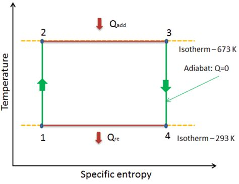 carnot cycle ts diagram normal engine temperature entropy diagram catalog auto