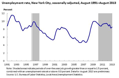 Ny Unemployment Office by Persistence Of A High Unemployment Rate In New York City