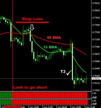 short swing profit rule 1 hr swing forex trading system