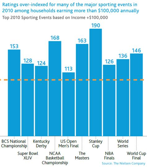 newswire tv ratings for major sporting events index