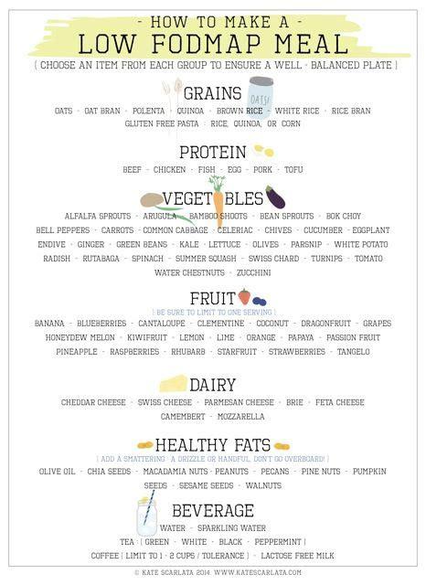 Fodmap Detox Symptoms by Portion Size Matters On The Low Fodmap Diet Fodmap Low