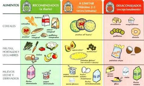 qu 233 comer si tengo colesterol y que no comer dietas - Alimentos Que No Contienen Colesterol