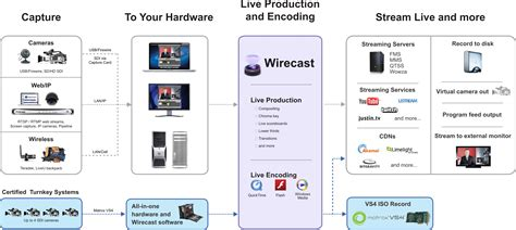 tv production workflow telestream wirecast now an akamai certified encoder playout