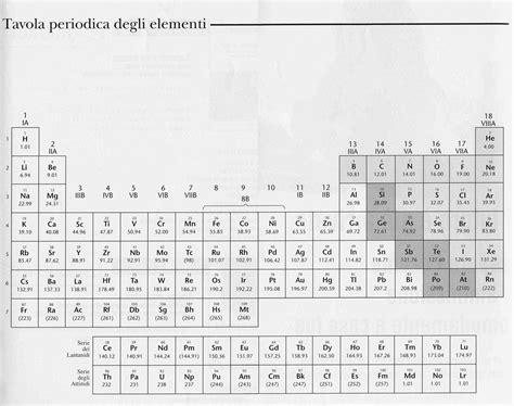 elenco elementi tavola periodica tavola periodica degli elementi stabile bianco nero