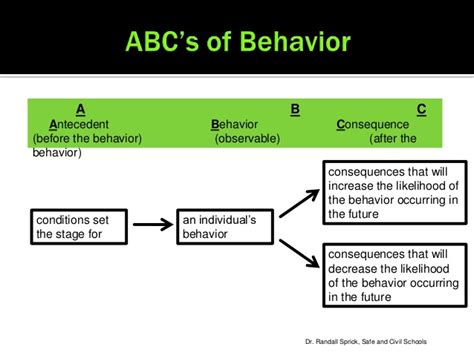 Behavior Antecedent Behavior Consequence Template