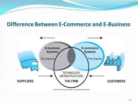 e commerce business e commerce recent topics in it ppt video online download